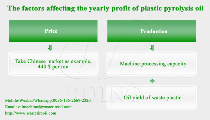 pyrolysis plant yearly profit