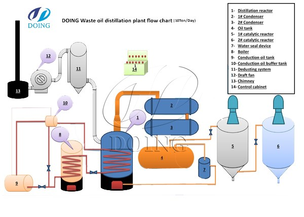Waste Oil Disposal >> What Is The Disposal Cost Of Waste Oil To Diesel Industry News