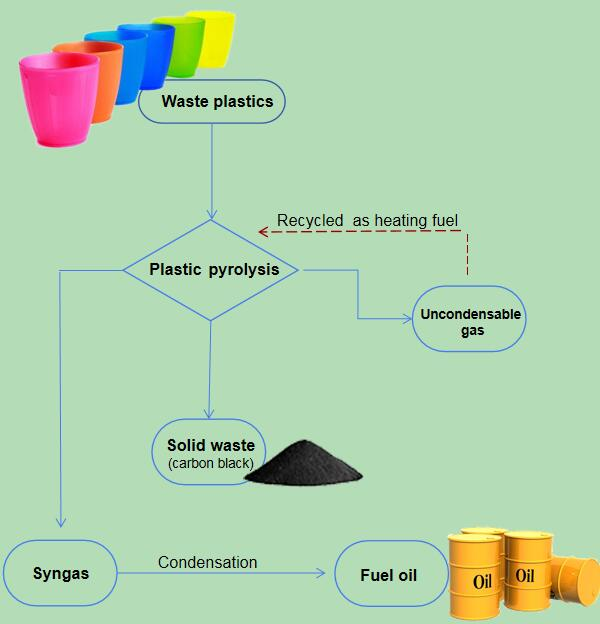 How to make fuel oil from plastic pyrolysis by waste plastic