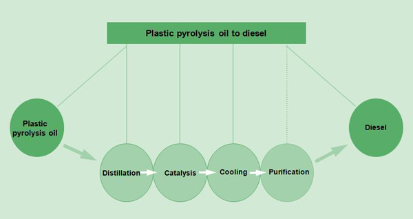 purify pyrolysis oil to diesel