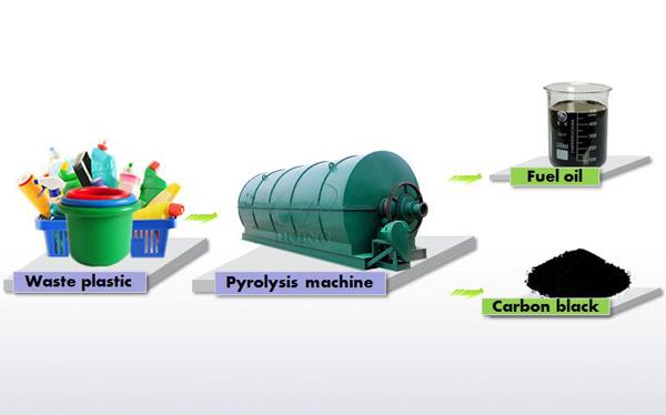 plastic to oil machine