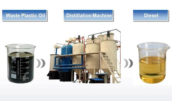 waste plastic oil to diesel plant