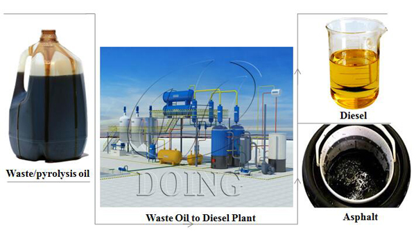 plastic oil to diesel plant