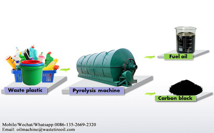 waste plastic to oil pyrolysis plant